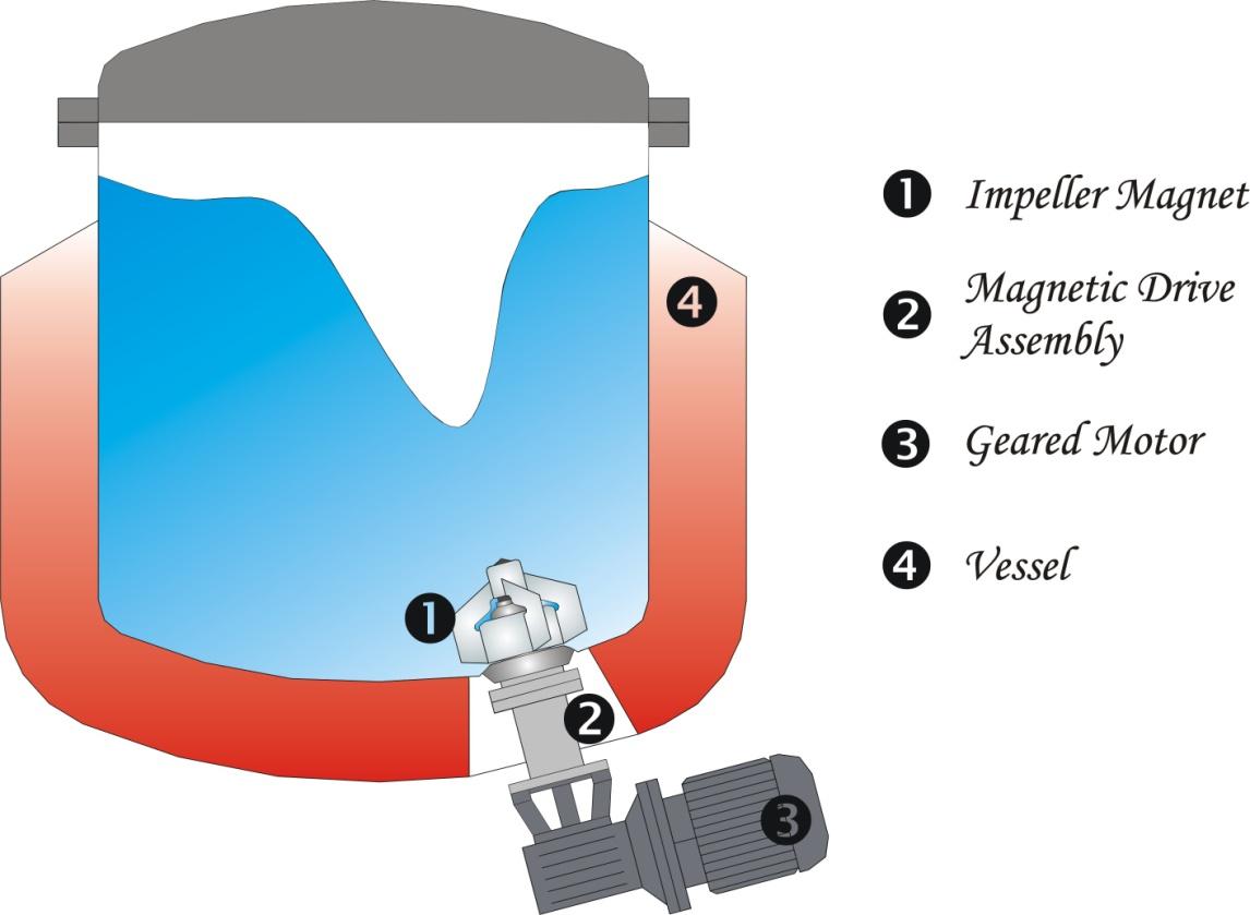 bottom-mounted-mixers1